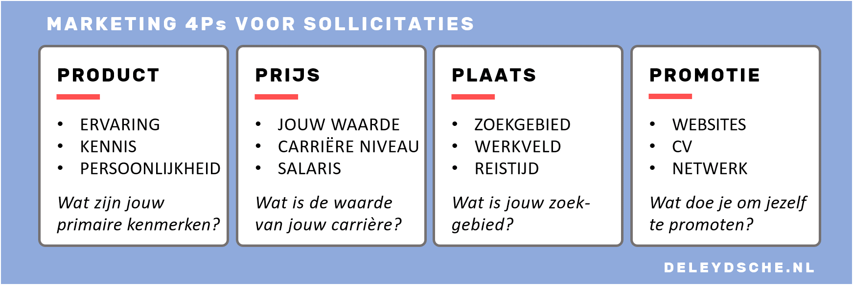 sollicitatie marketing 4P's